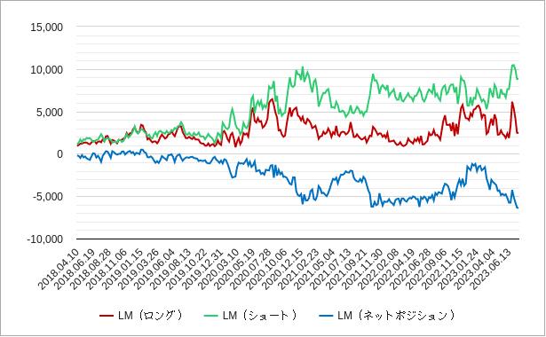 ビットコイン先物レバレッジマネーのチャート
