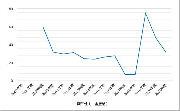 東証二部の配当性向のチャート