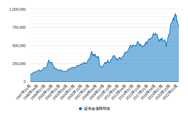 証拠金債務残高チャート