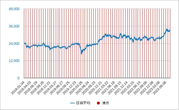満月と日経平均株価のチャート