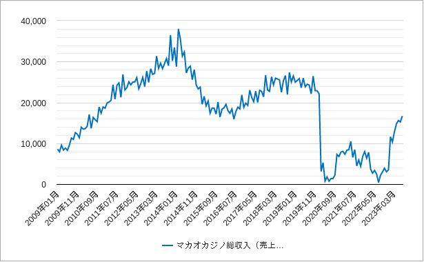 マカオのカジノの総収入(売上高)のチャート