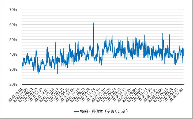 情報通信の空売り比率チャート