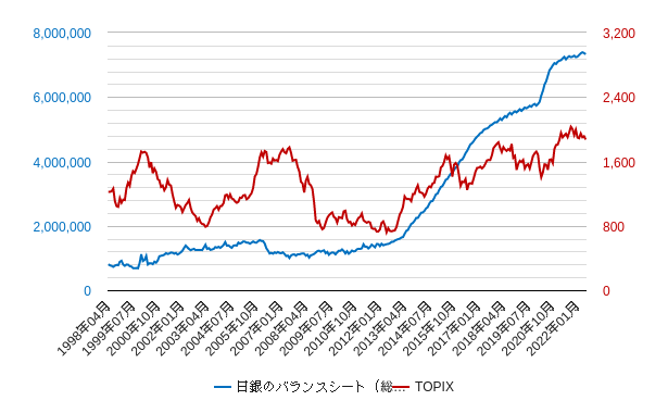 日銀バランスシートとTOPIXの比較チャート