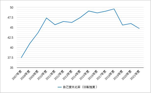 東証二部の非製造業の自己資本比率のチャート