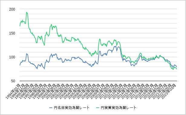 実効為替レート・日本(名目実効為替レート・実質実効為替レート)チャート