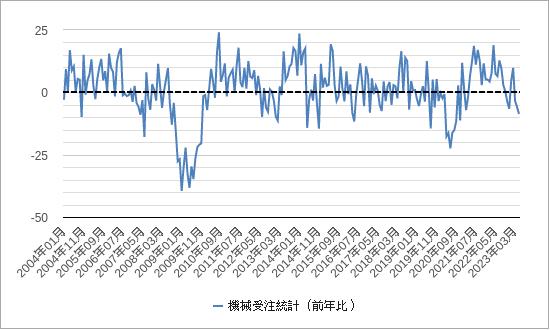 機械受注(日本)チャート