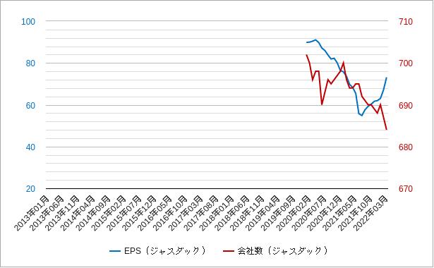 ジャスダックepsと会社数チャート
