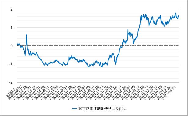 米国10年物価連動国債利回りチャート