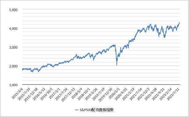配当貴族指数(米国・アメリカ)チャート(トータルリターン)