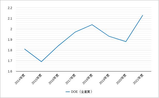 ジャスダックの純資産配当率・株主資本配当率のチャート