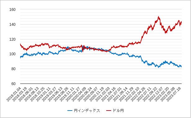 円インデックスとドル円の比較チャート