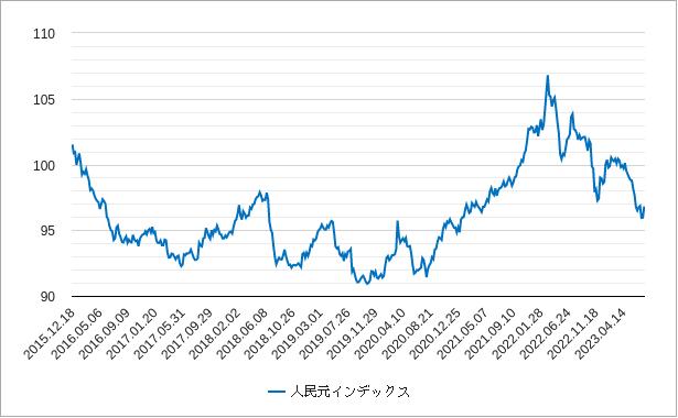 人民元インデックス(人民元指数)のチャート
