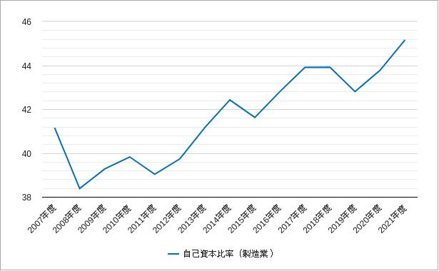 東証一部の製造業の自己資本比率