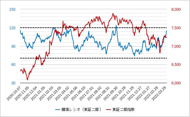 騰落レシオ(東証二部)チャート