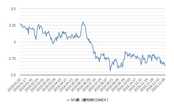銅価格(ny銅)チャート2018年