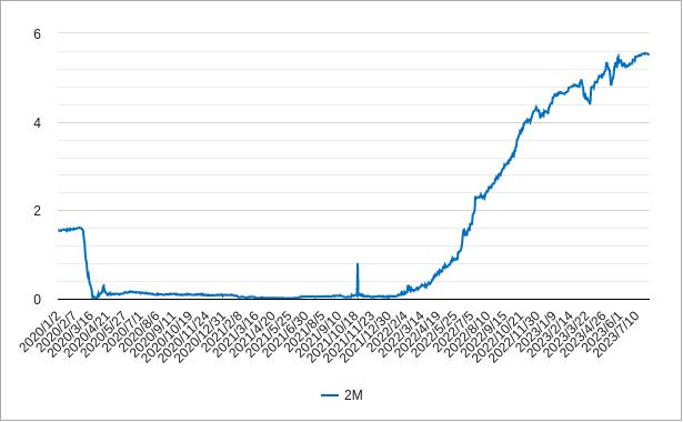 米国2ヶ月物国債利回りのチャート