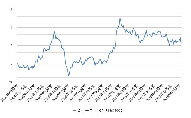 シャープレシオ(s&p500)チャート