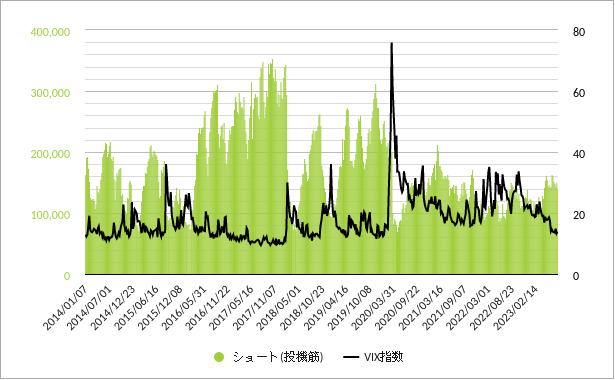 vix先物投機筋ポジション(ショートポジション・売り建玉)