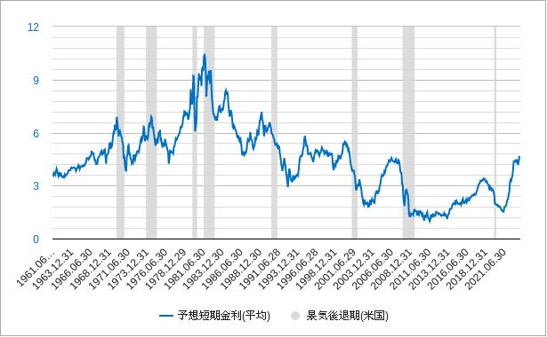 予想短期金利(期待短期金利)チャート