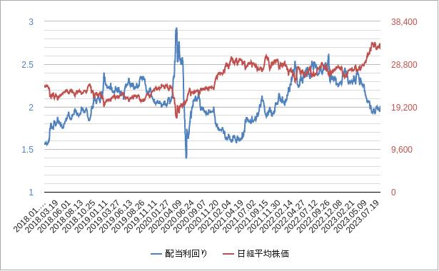 日経平均株価(配当利回り)チャート