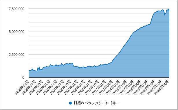 日銀バランスシート(総資産)チャート