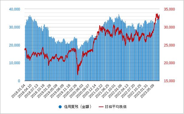 信用買残と日経平均株価チャート