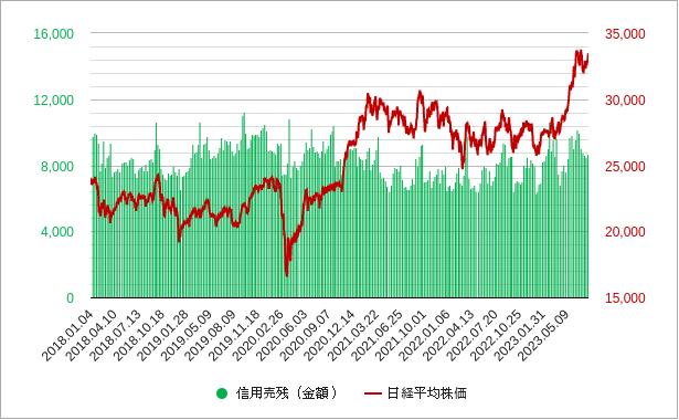 信用売り残と日経平均株価チャート