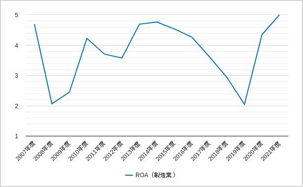東証二部の製造業のroa(総資産経常利益率)