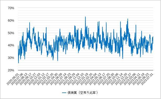 保険の空売り比率チャート