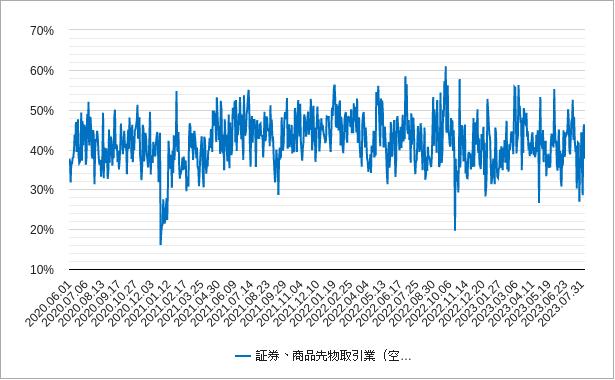 証券と商品先物取引の空売り比率チャート
