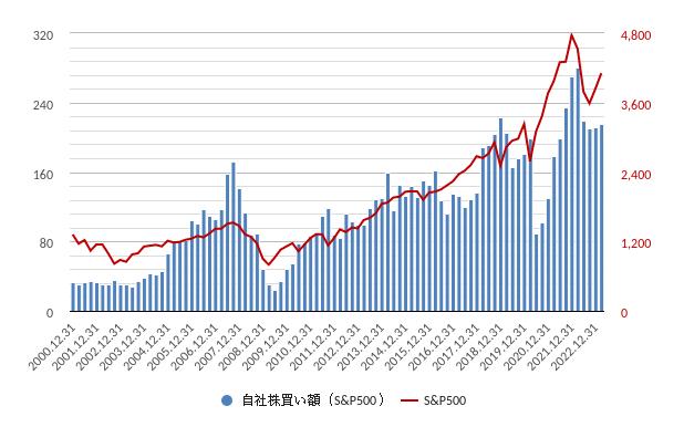 自社株買い額(米国・アメリカ)チャート