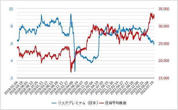 リスクプレミアム(日本)チャート