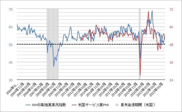 ism非製造業景況指数(サービス業景況指数)チャート