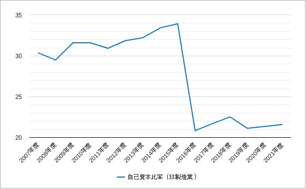 東証一部の非製造業の自己資本比率のチャート