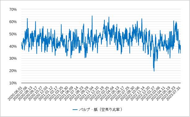 パルプ紙の空売り比率チャート