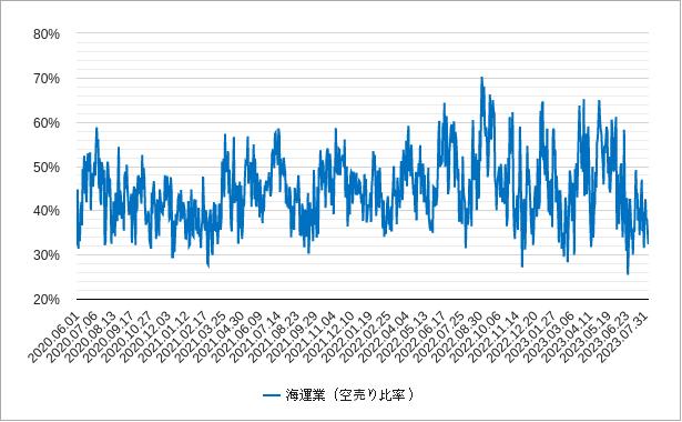 海運の空売り比率チャート
