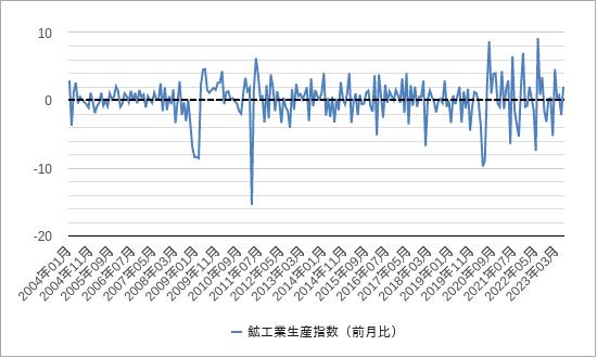 鉱工業生産指数(日本)チャート