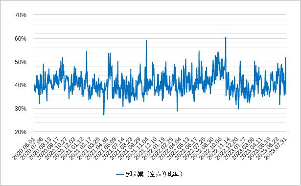 卸売の空売り比率チャート
