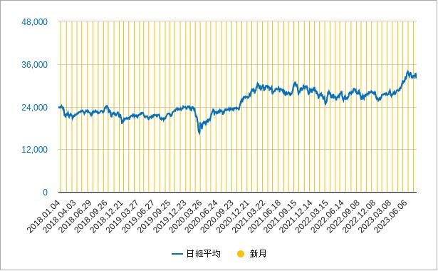 新月と日経平均株価のチャート
