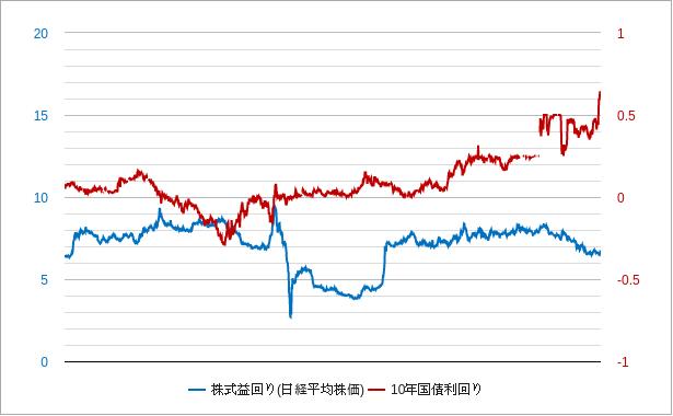 日経平均株価(株式益利回り)チャート