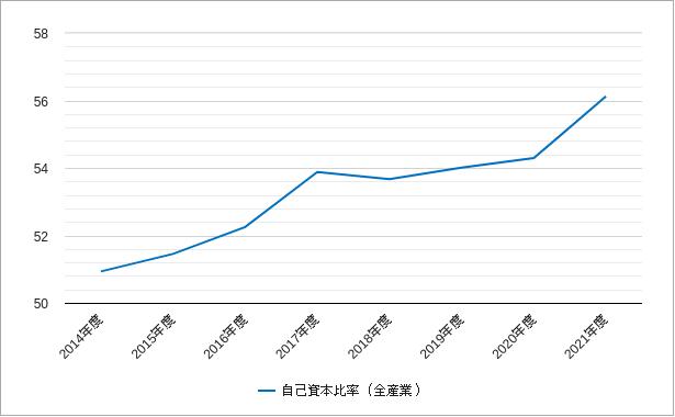 ジャスダック(自己資本比率)のチャート