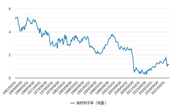 自然利子率(米国・アメリカ)チャート