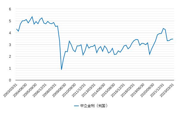 中立金利(米国・アメリカ)チャート