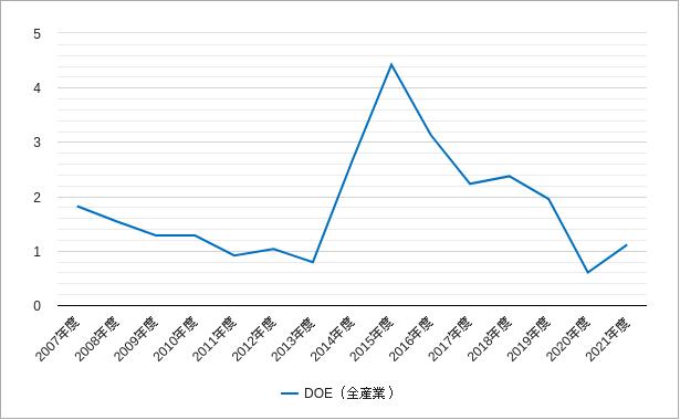 マザーズの純資産配当率・株主資本配当率のチャート