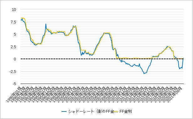 シャドーレート(影の金利)のチャート