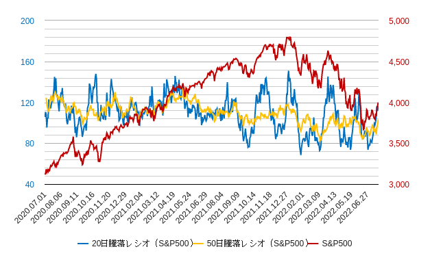 s&p500の20日騰落レシオと50日騰落レシオ