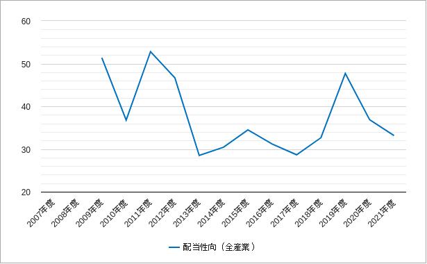 配当性向(topix・東証一部)のチャート