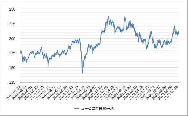 ユーロ建て日経平均株価チャート