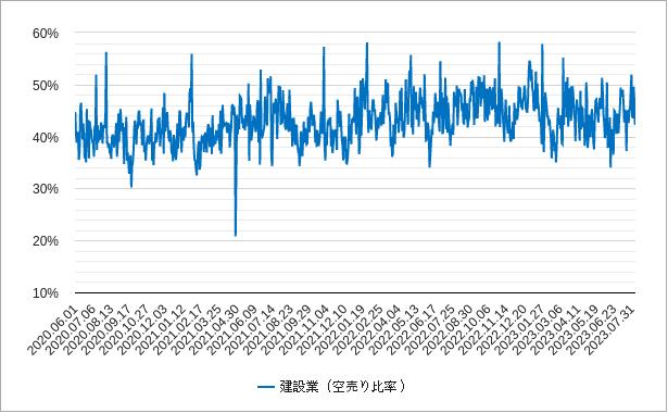 建設業の空売り比率チャート