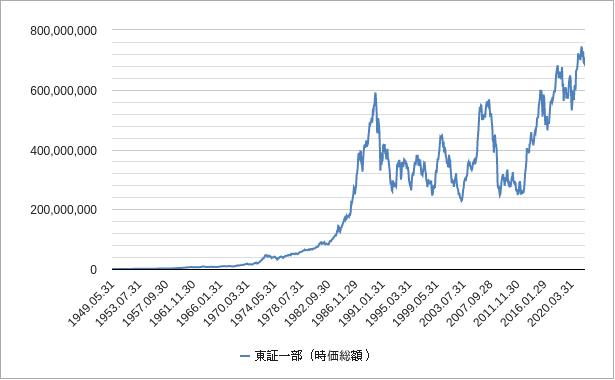 東証一部の時価総額チャート